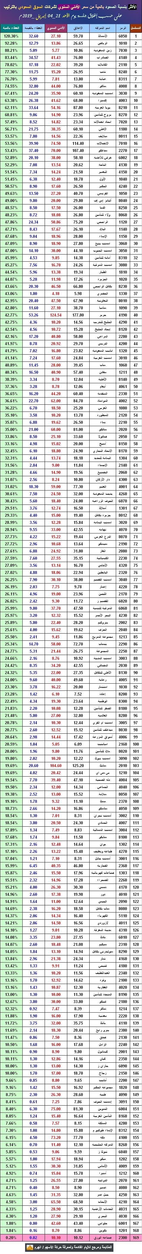 رمز 2300 الشركة السعودية لصناعة الورق إغلاق 10.42 نادي خبراء المال