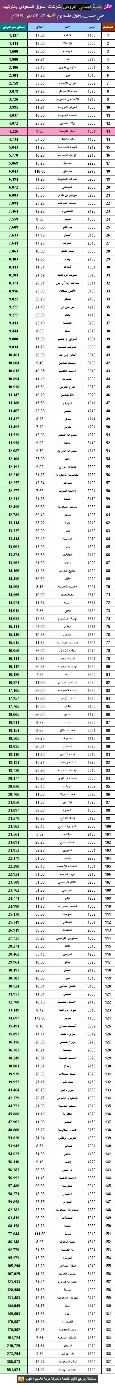 الأقـل بكمية إجمالي العروض لشركات السوق السعودي بالترتيب نادي خبراء المال